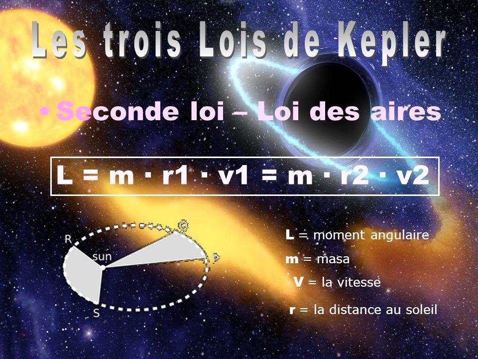 Les trois Lois de Kepler Seconde loi – Loi des aires