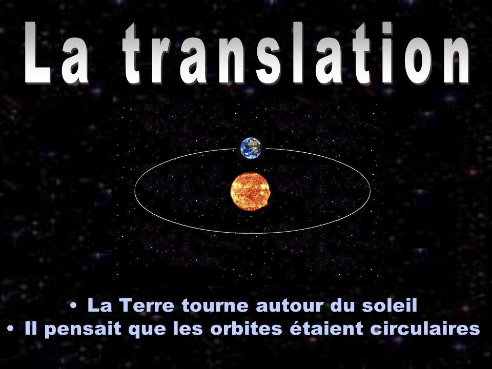 La translation La Terre tourne autour du soleil