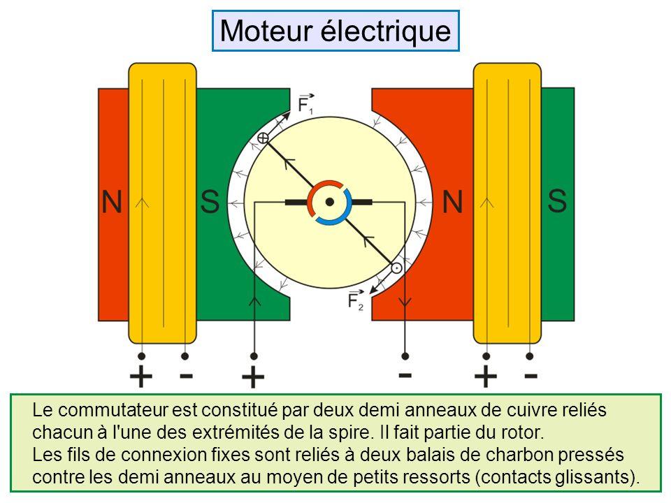 Moteur électrique Le commutateur est constitué par deux demi anneaux de cuivre reliés.