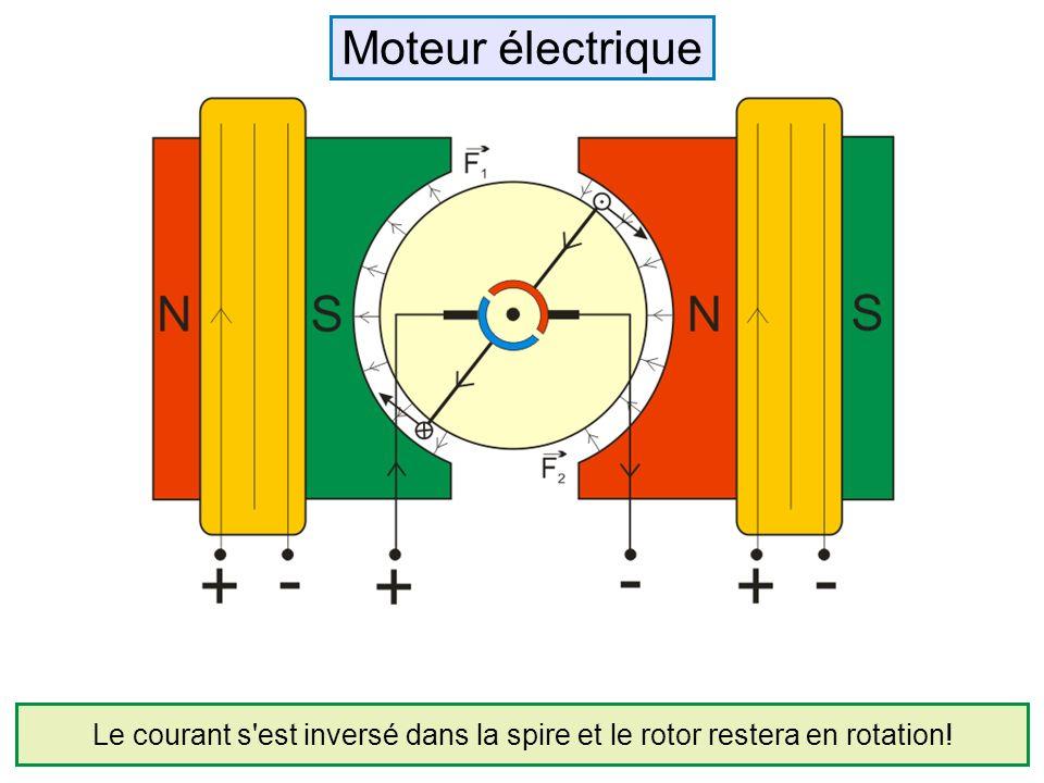 Moteur électrique Le courant s est inversé dans la spire et le rotor restera en rotation!