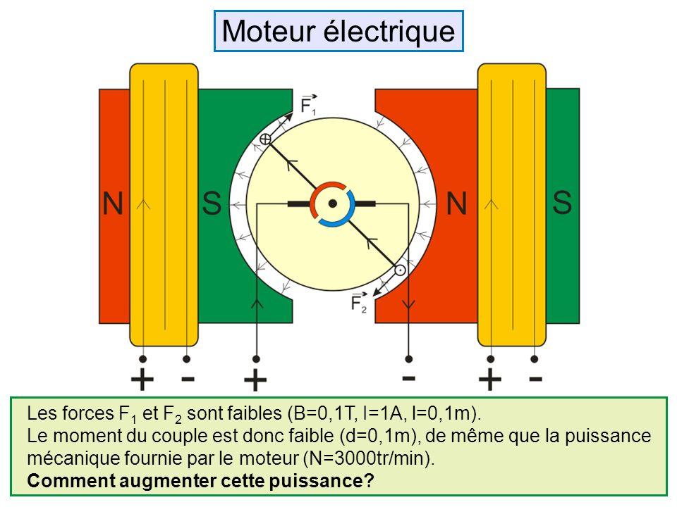 Moteur électrique Les forces F1 et F2 sont faibles (B=0,1T, I=1A, l=0,1m). Le moment du couple est donc faible (d=0,1m), de même que la puissance.