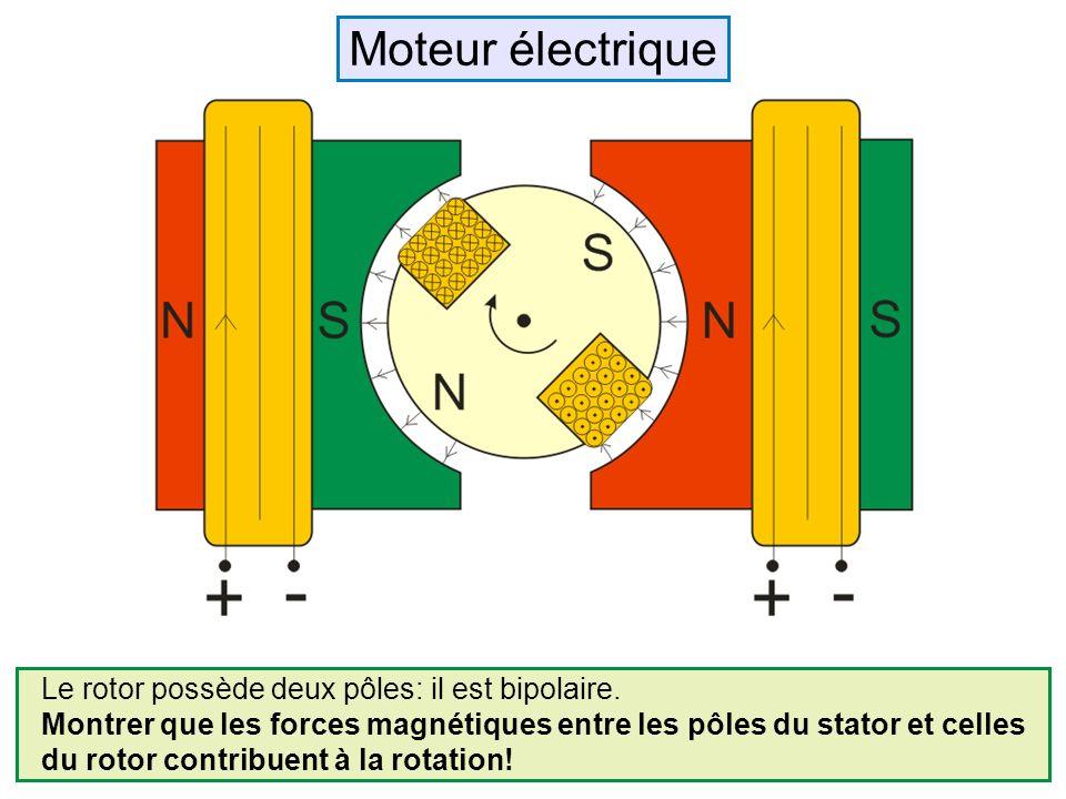 Moteur électrique Le rotor possède deux pôles: il est bipolaire.