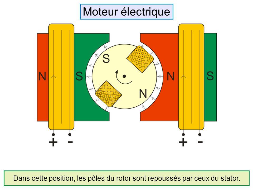 Moteur électrique Dans cette position, les pôles du rotor sont repoussés par ceux du stator.