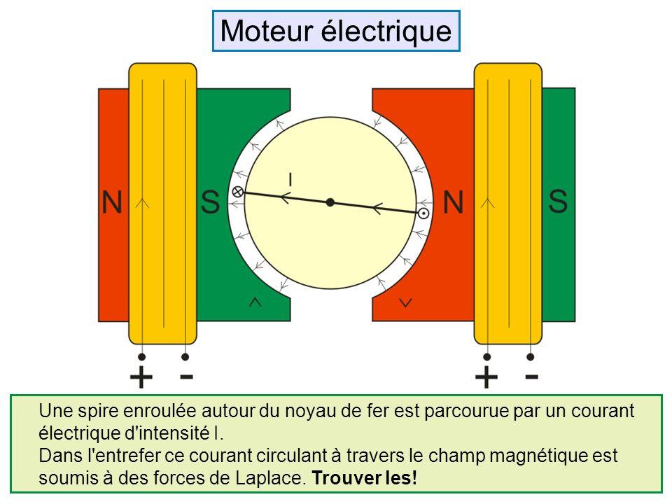 Moteur électrique Une spire enroulée autour du noyau de fer est parcourue par un courant. électrique d intensité I.