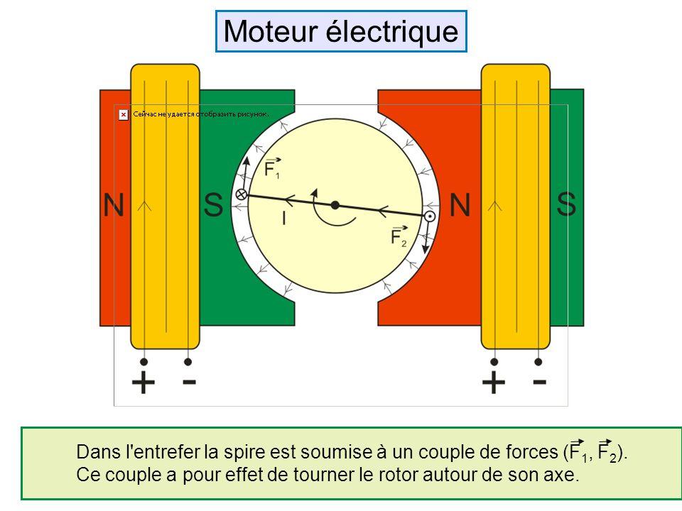 Moteur électrique Dans l entrefer la spire est soumise à un couple de forces (F1, F2).