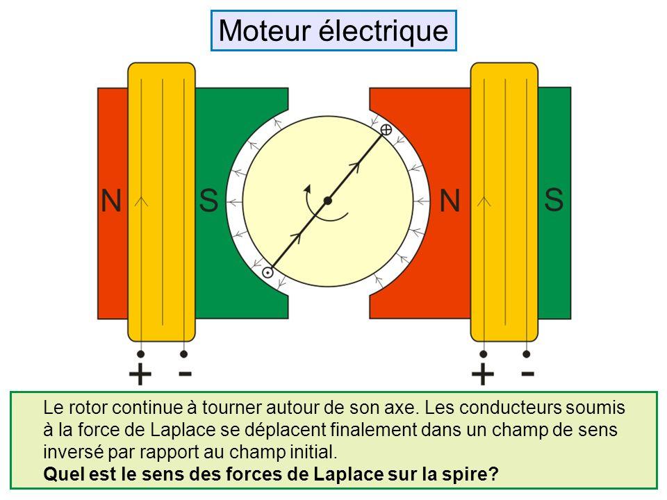 Moteur électrique Le rotor continue à tourner autour de son axe. Les conducteurs soumis.