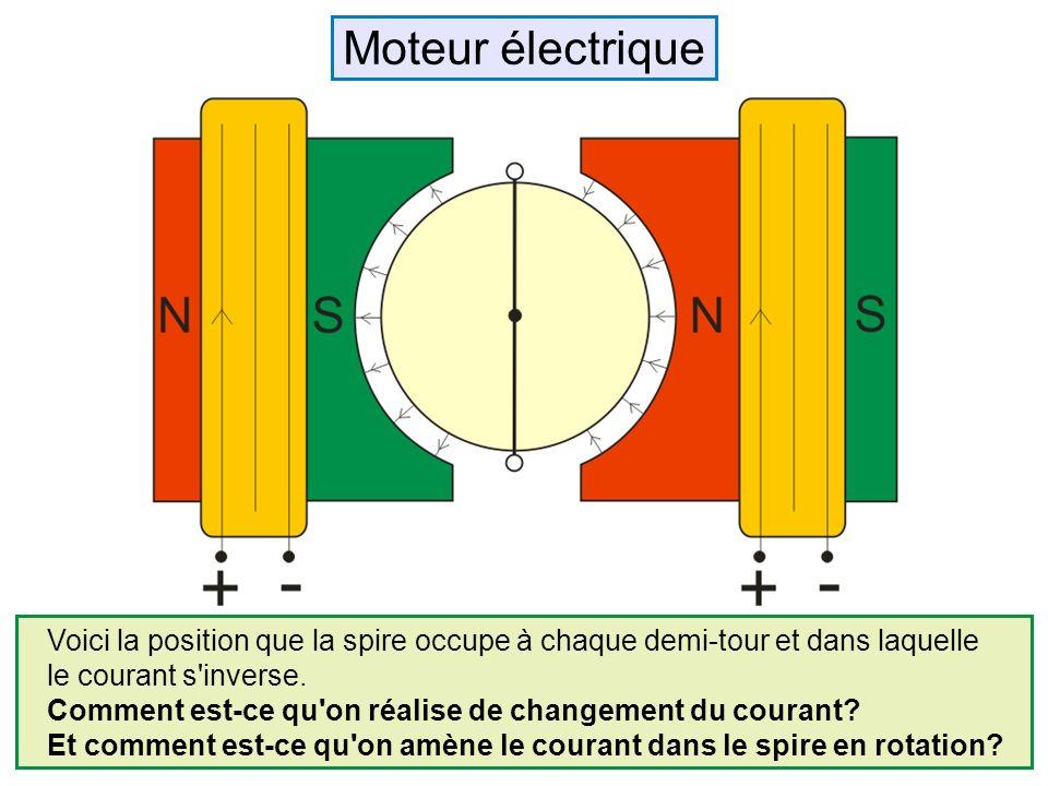 Moteur électrique Voici la position que la spire occupe à chaque demi-tour et dans laquelle. le courant s inverse.