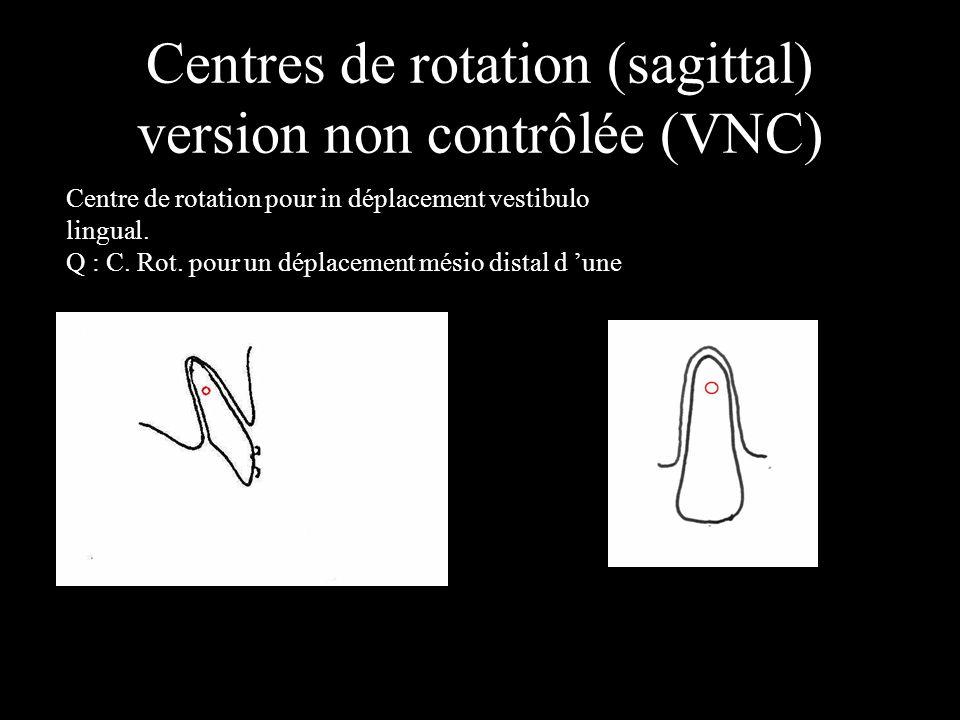 Centres de rotation (sagittal) version non contrôlée (VNC)