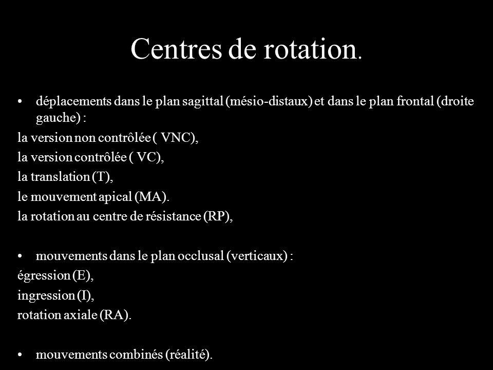 Centres de rotation. déplacements dans le plan sagittal (mésio-distaux) et dans le plan frontal (droite gauche) :