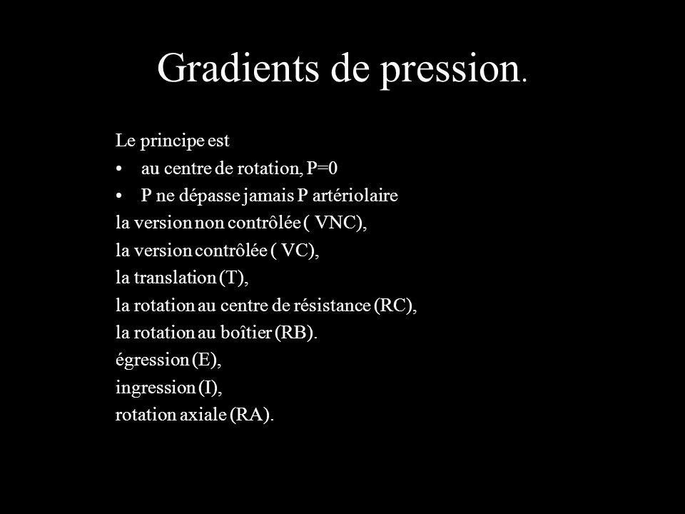 Gradients de pression. Le principe est au centre de rotation, P=0