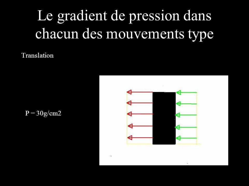 Le gradient de pression dans chacun des mouvements type