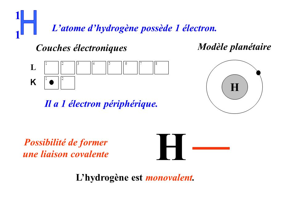 H 1 H H L'atome d'hydrogène possède 1 électron. Modèle planétaire