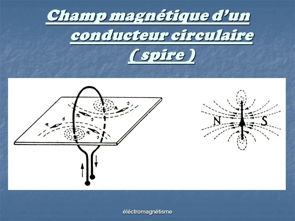Champ magnétique d'un conducteur circulaire ( spire )