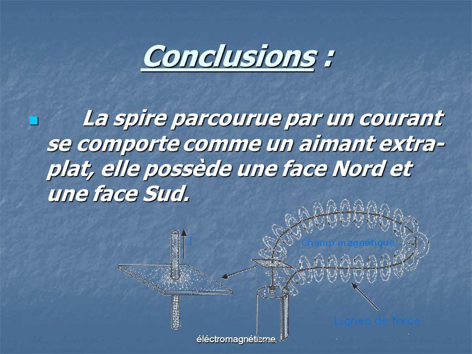 Conclusions : La spire parcourue par un courant se comporte comme un aimant extra- plat, elle possède une face Nord et une face Sud.