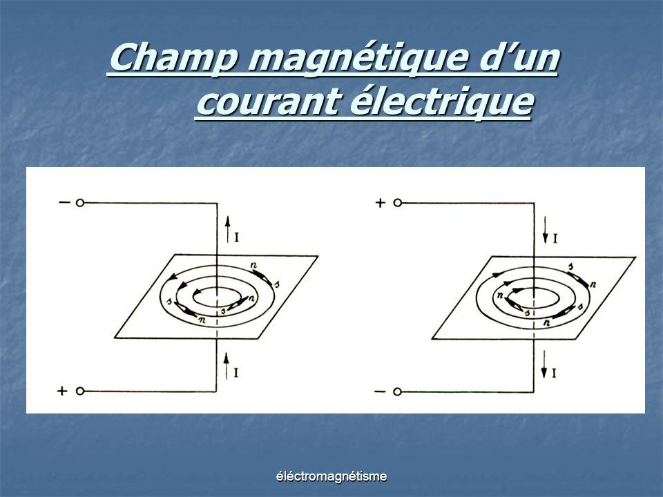 Champ magnétique d'un courant électrique