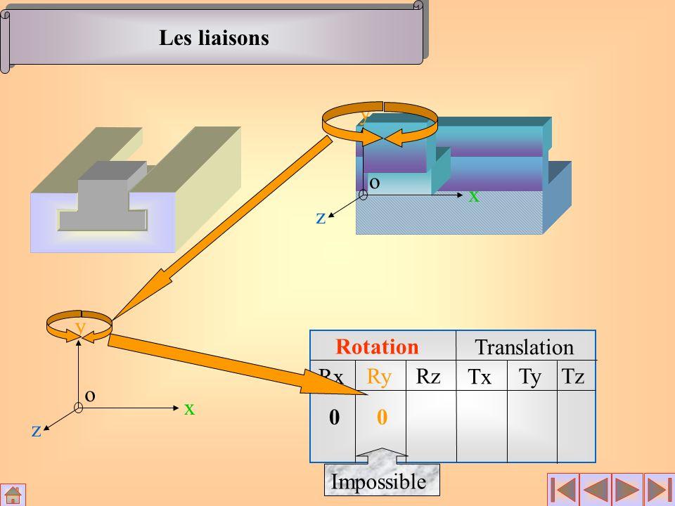 Les liaisons x y z o x y z o Rotation Translation Rx Ry Rz Tx Ty Tz Impossible