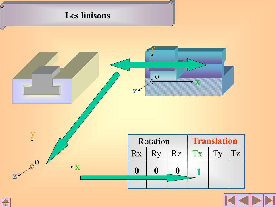 Les liaisons x y z o x y z o Rotation Translation Rx Ry Rz Tx Ty Tz 1