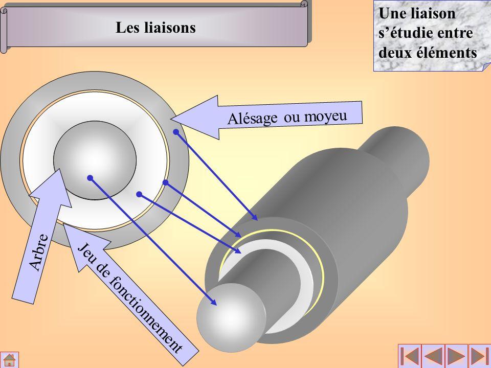 Les liaisons Une liaison s'étudie entre deux éléments Alésage ou moyeu Arbre Jeu de fonctionnement