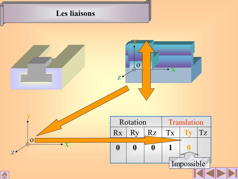 Les liaisons x y z o x y z o Rotation Translation Rx Ry Rz Tx Ty Tz 1 Impossible