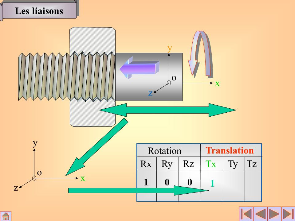 Les liaisons x y z o x y z o Rotation Translation Rx Ry Rz Tx Ty Tz 1 1