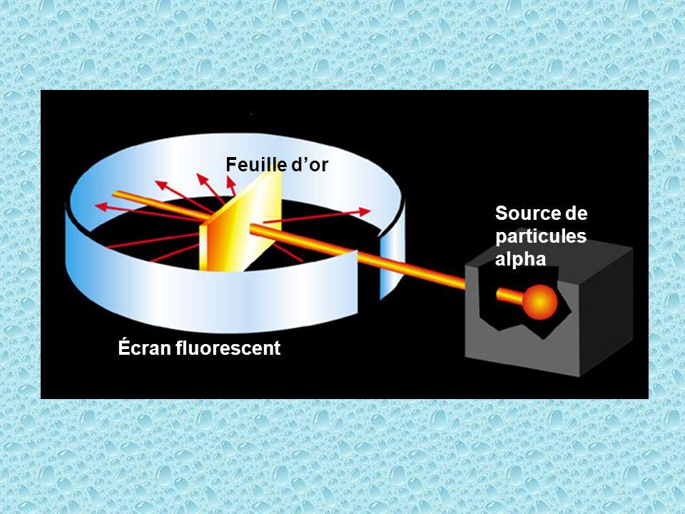 Feuille d'or Source de particules alpha Écran fluorescent
