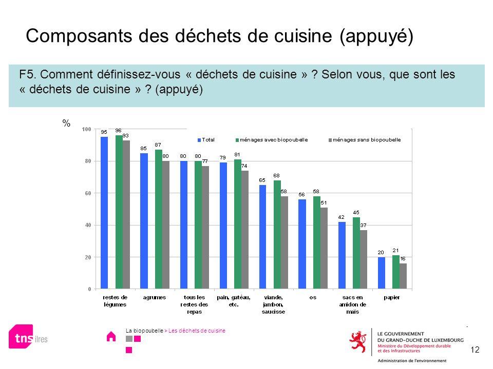 Composants des déchets de cuisine (appuyé)