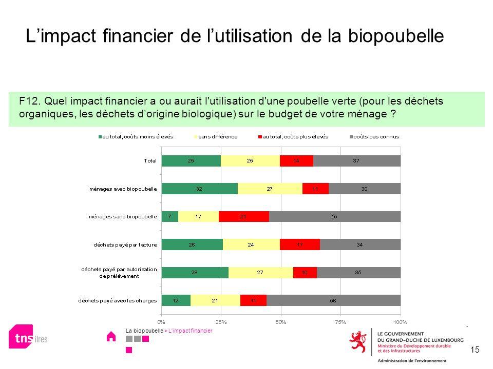 L'impact financier de l'utilisation de la biopoubelle