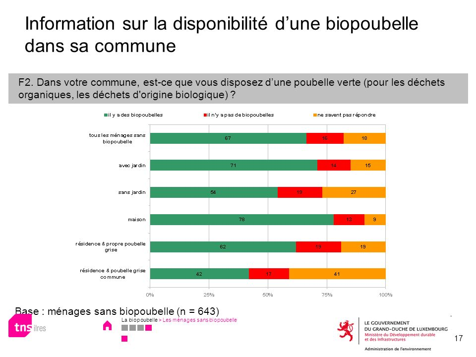 Information sur la disponibilité d'une biopoubelle dans sa commune