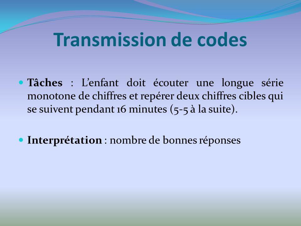 Transmission de codes