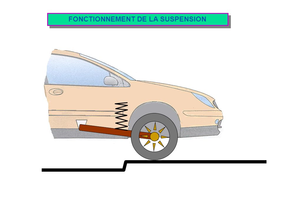 FONCTIONNEMENT DE LA SUSPENSION