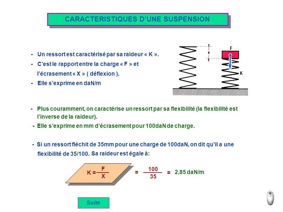 CARACTERISTIQUES D'UNE SUSPENSION l'écrasement « X » ( déflexion ).