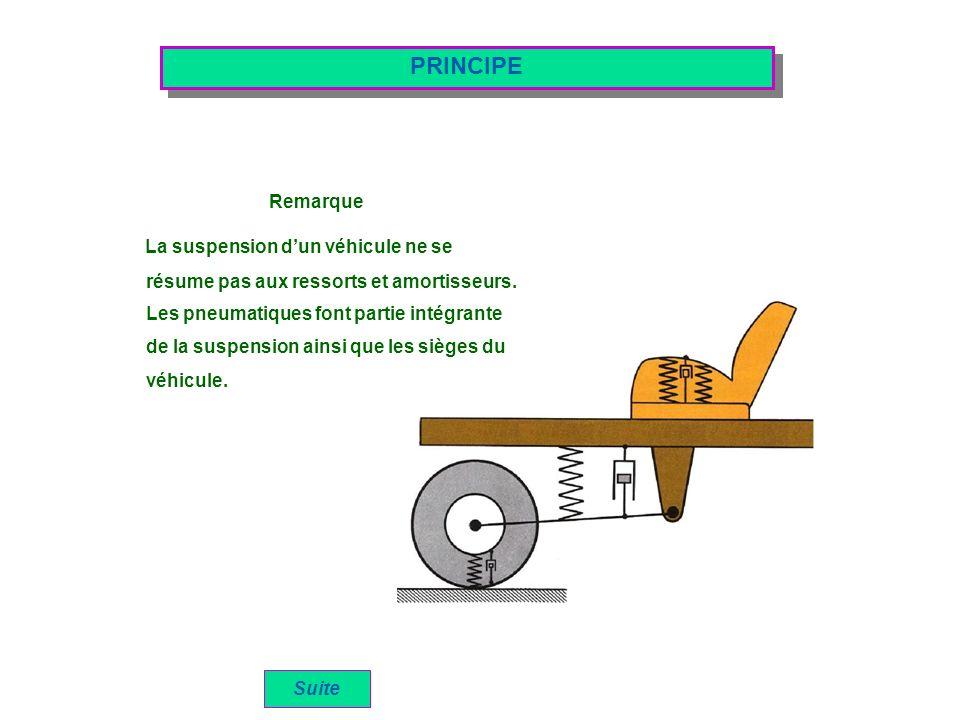 PRINCIPE Remarque La suspension d'un véhicule ne se