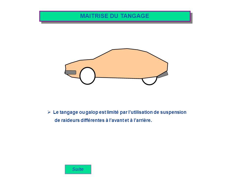 MAITRISE DU TANGAGE Le tangage ou galop est limité par l'utilisation de suspension. de raideurs différentes à l'avant et à l'arrière.