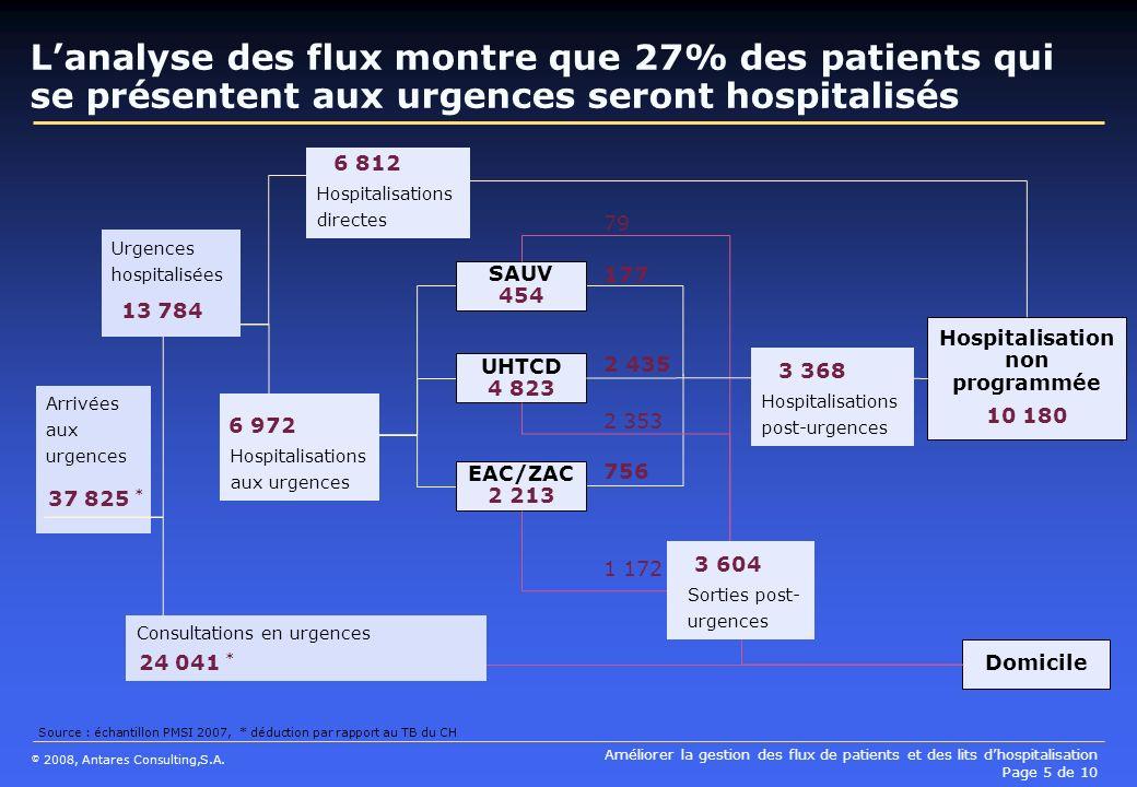 Hospitalisation non programmée 10 180