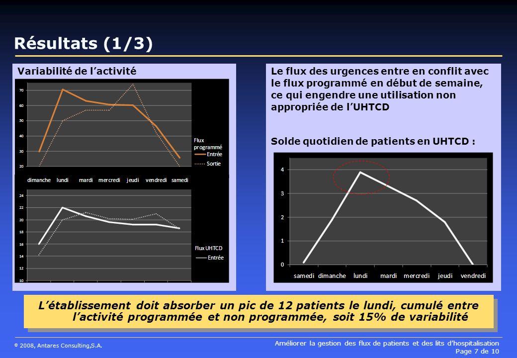 Résultats (1/3) Variabilité de l'activité.