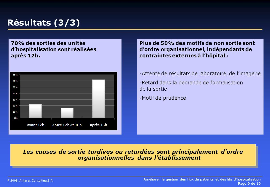 Résultats (3/3) 78% des sorties des unités d'hospitalisation sont réalisées après 12h,