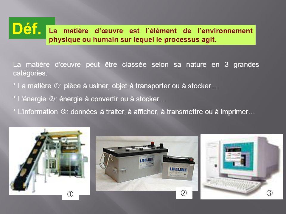 Déf. La matière d'œuvre est l'élément de l'environnement physique ou humain sur lequel le processus agit.