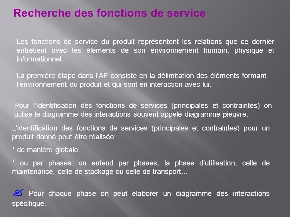 Recherche des fonctions de service
