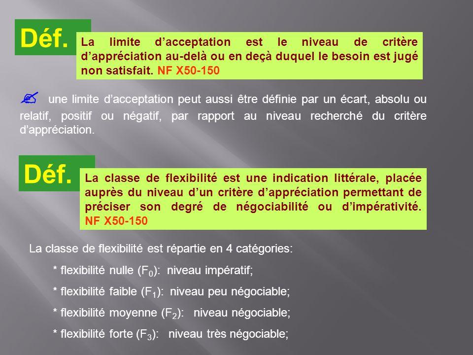 Déf. La limite d'acceptation est le niveau de critère d'appréciation au-delà ou en deçà duquel le besoin est jugé non satisfait. NF X50-150.