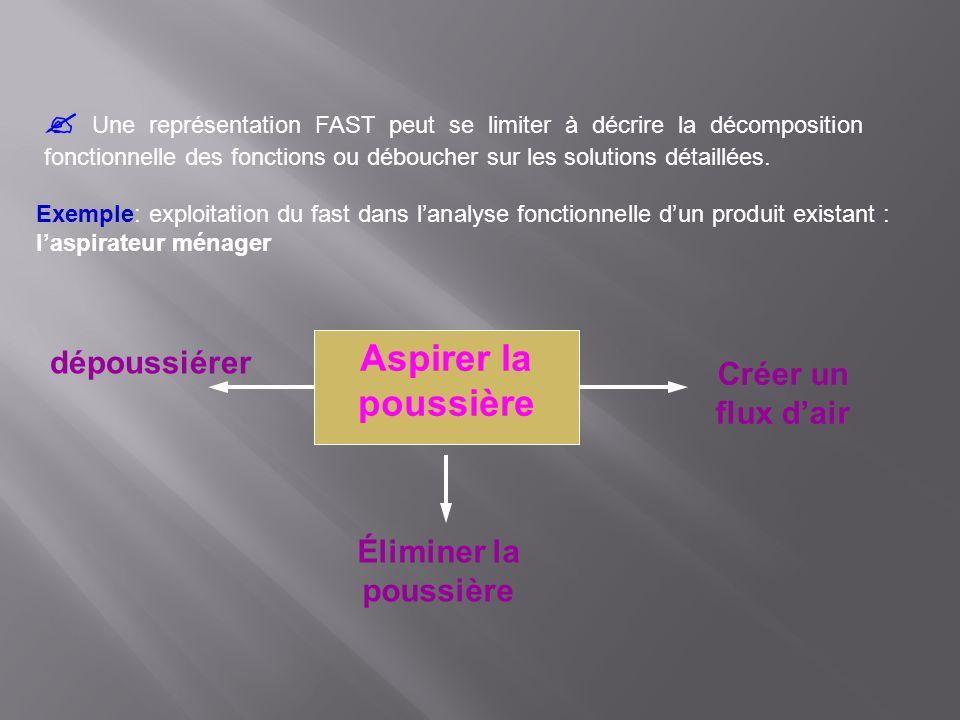  Une représentation FAST peut se limiter à décrire la décomposition fonctionnelle des fonctions ou déboucher sur les solutions détaillées.