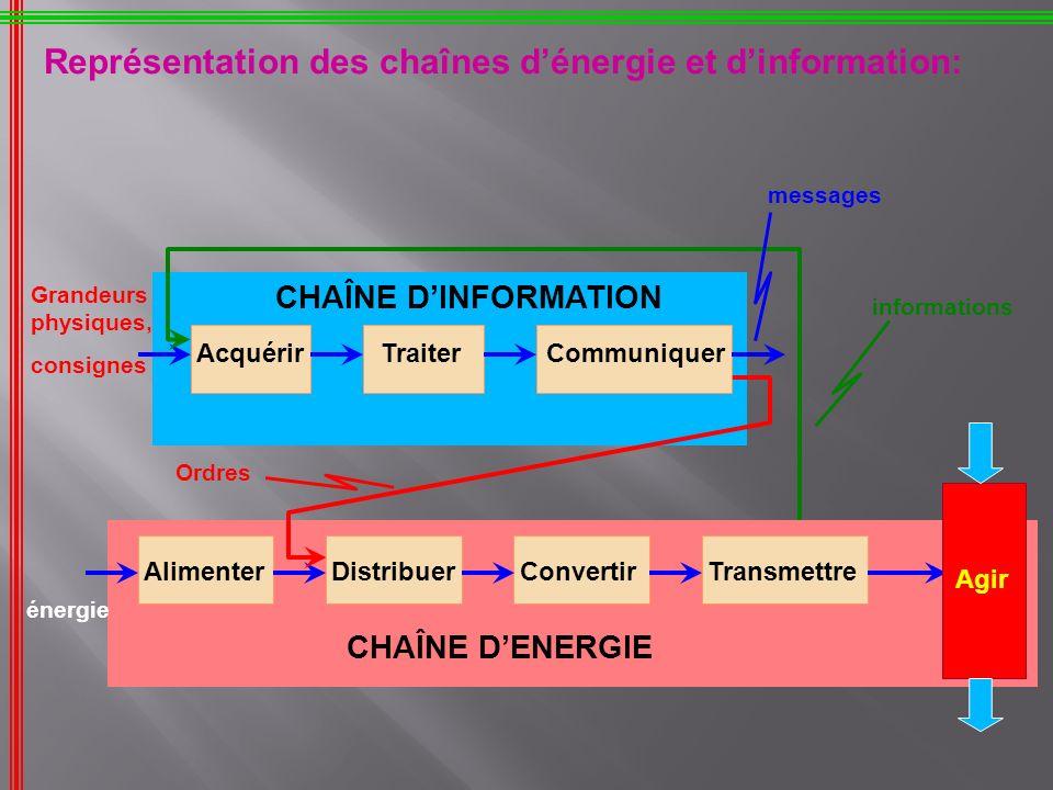 Représentation des chaînes d'énergie et d'information: