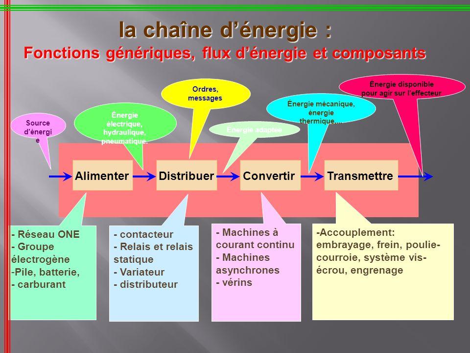 la chaîne d'énergie : Fonctions génériques, flux d'énergie et composants