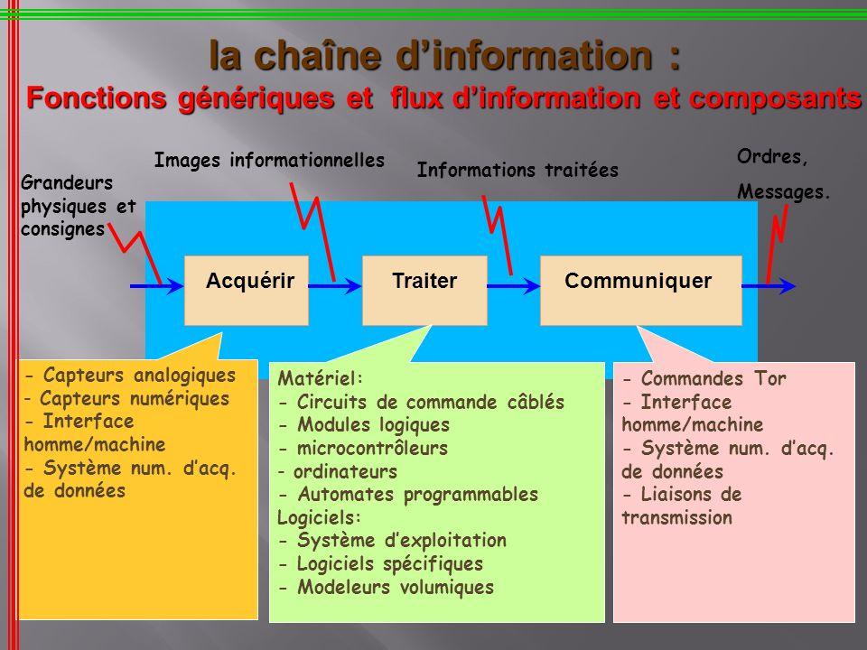 la chaîne d'information : Fonctions génériques et flux d'information et composants