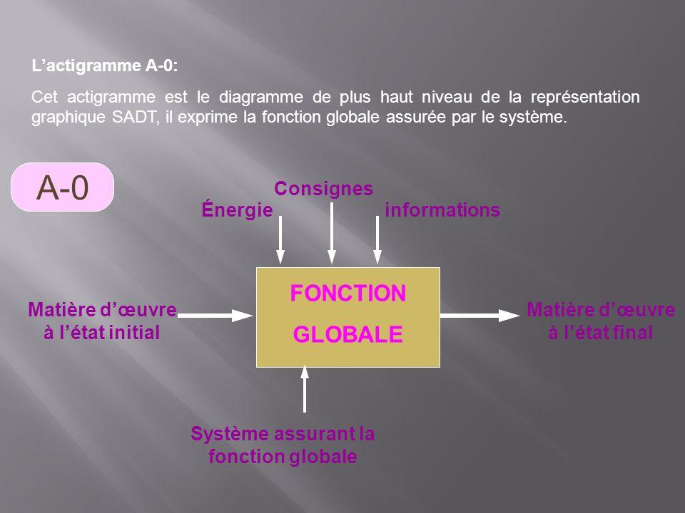 A-0 FONCTION GLOBALE Consignes Énergie informations