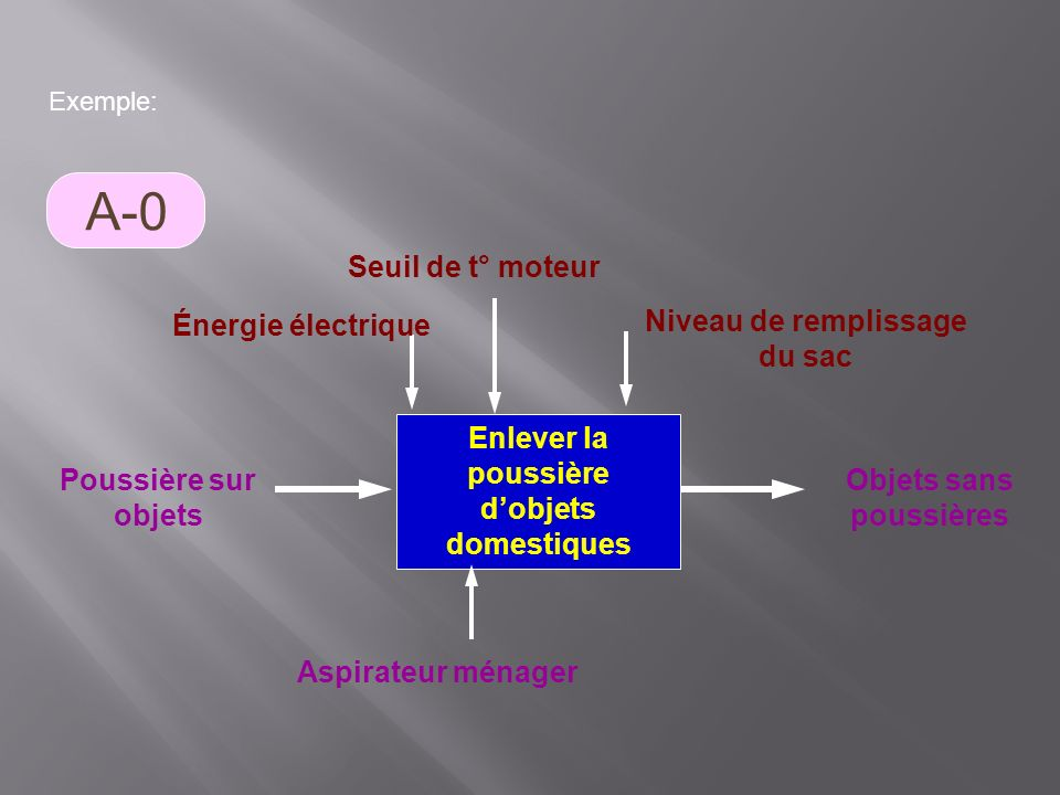 A-0 Seuil de t° moteur Énergie électrique Niveau de remplissage du sac
