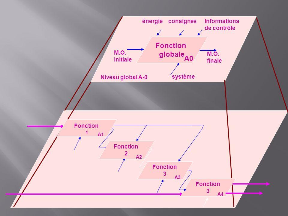 Fonction globale A0 énergie consignes Informations de contrôle