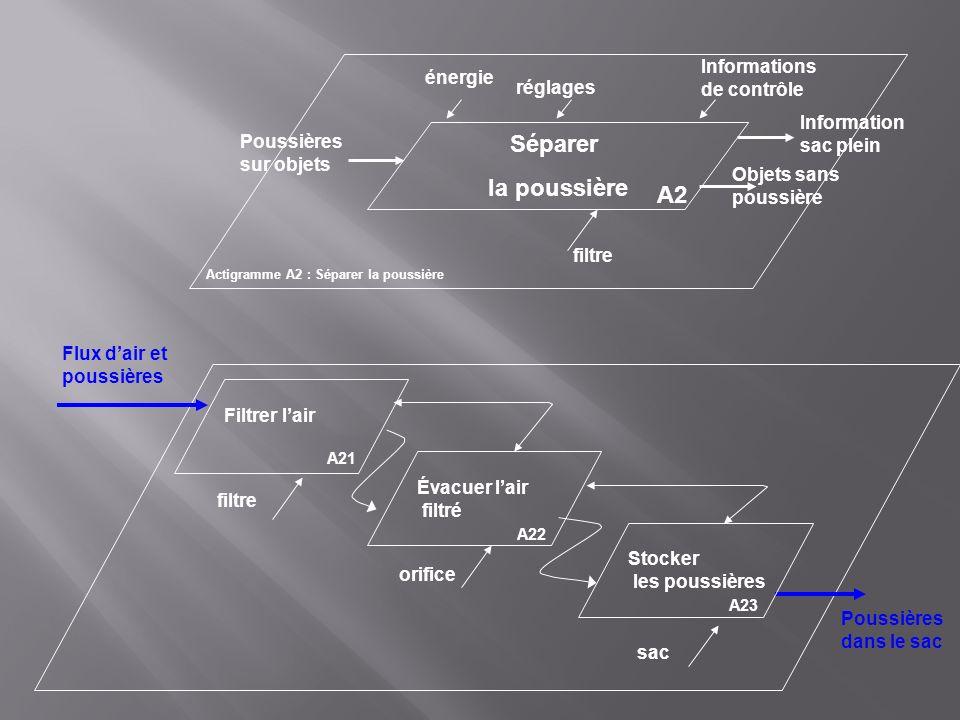Séparer la poussière A2 Informations de contrôle énergie réglages