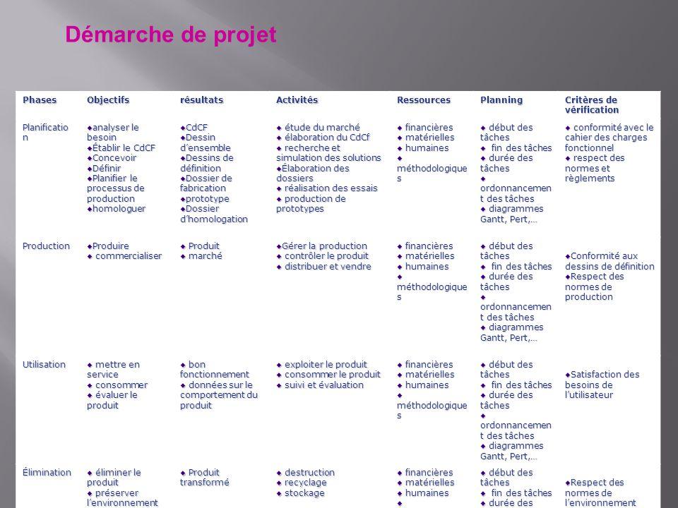 Démarche de projet Phases Objectifs résultats Activités Ressources