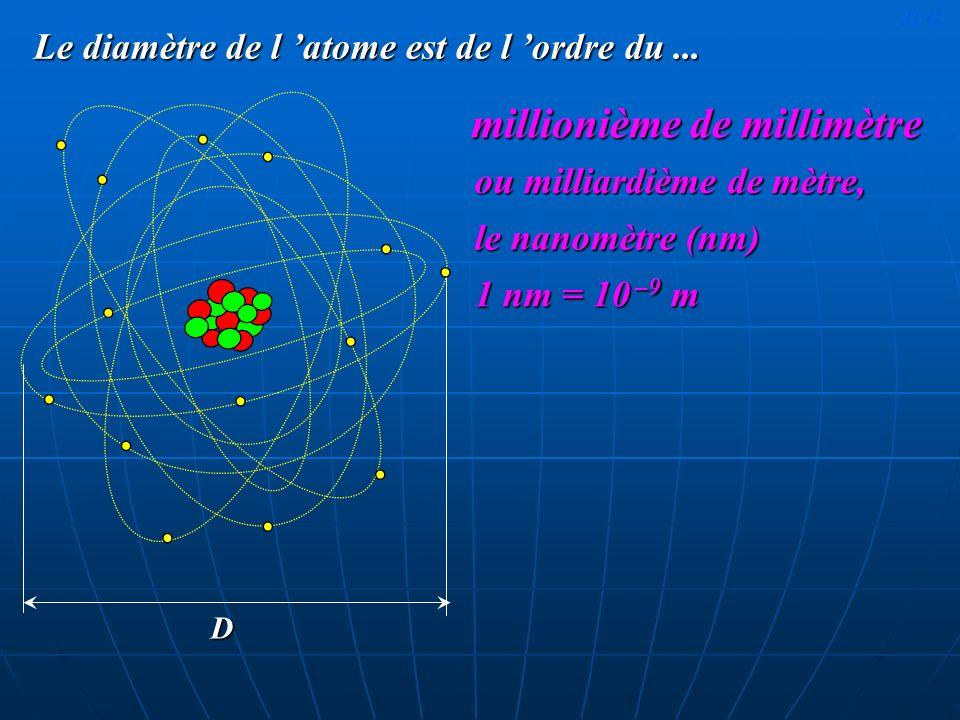 Le diamètre de l 'atome est de l 'ordre du ...