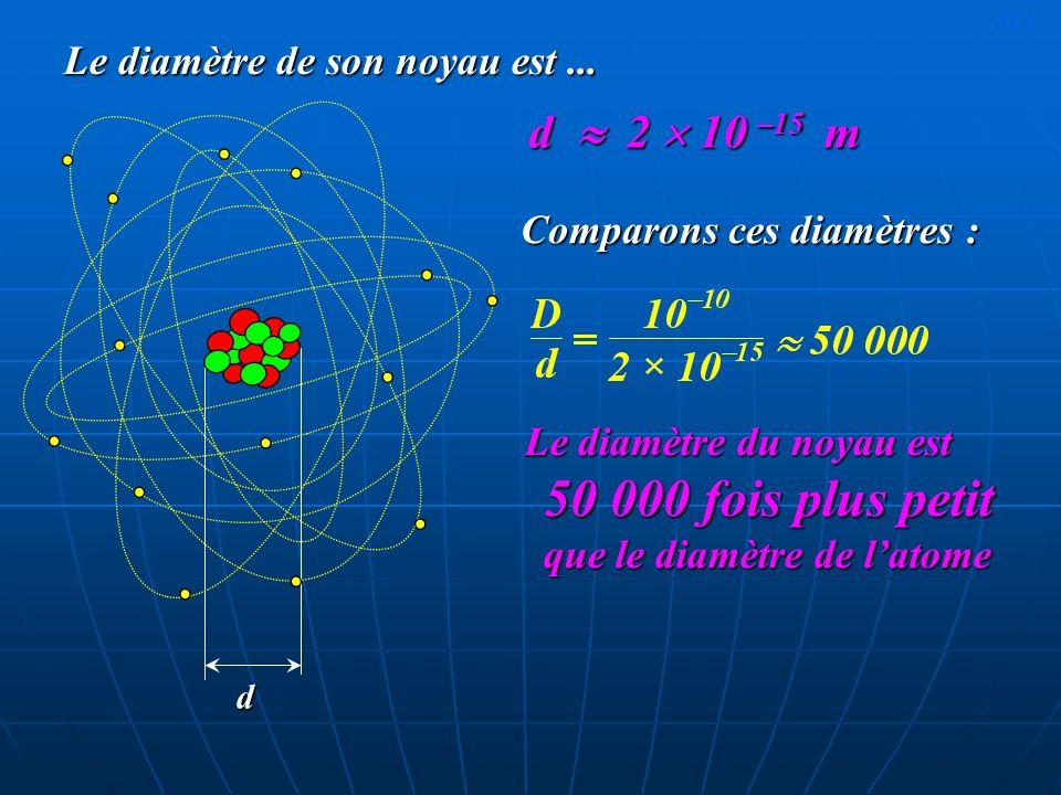 Le diamètre de son noyau est ...